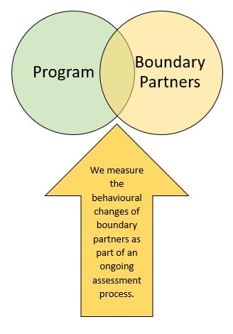 Boundary Partners