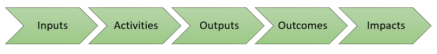 Strategic Planning Steps