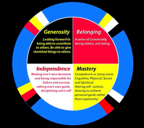Circle of Courage Graphic